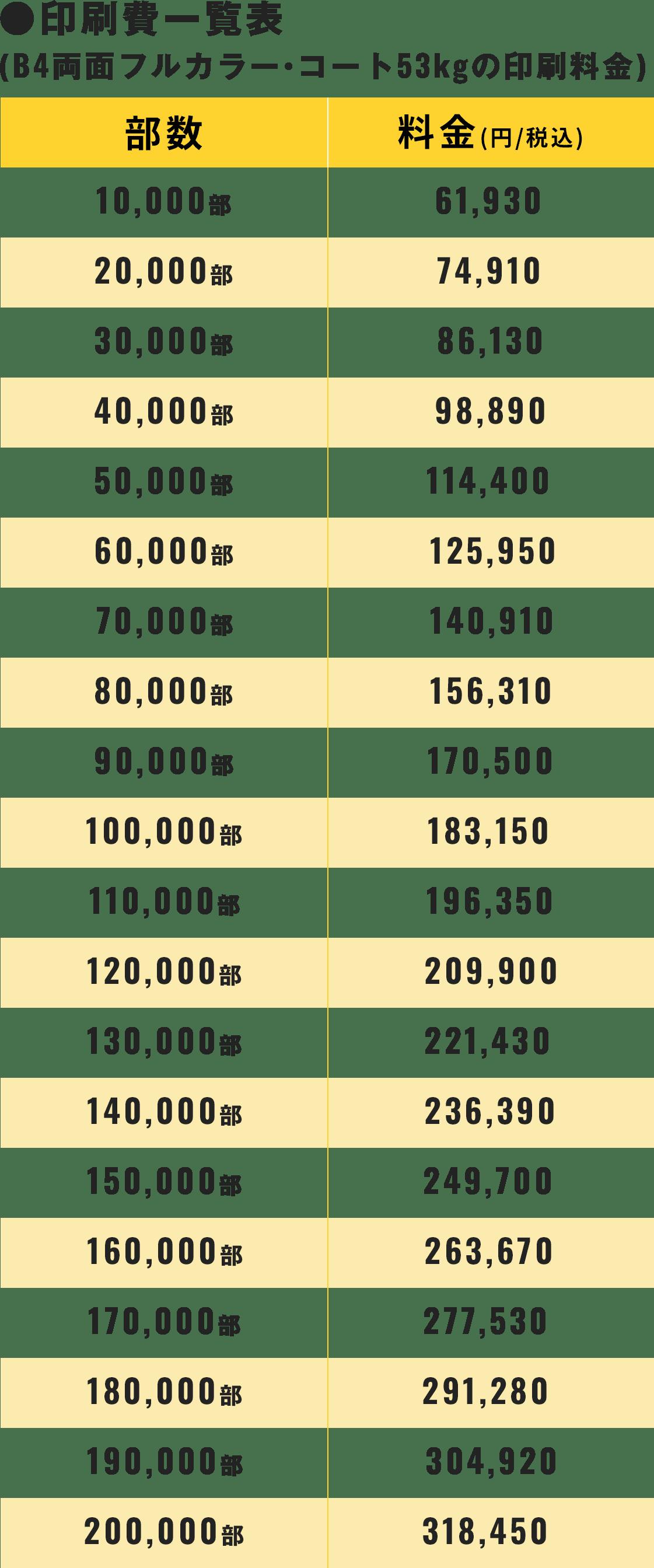 印刷費一覧表